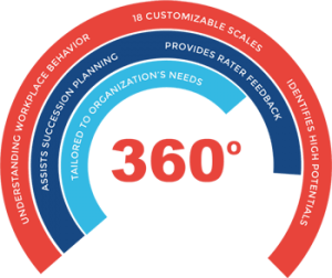 Customized 360 Degree Assessment
