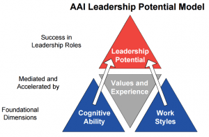 AAI Leadership Potential Model