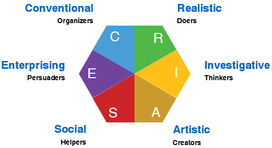 RAISEC Model